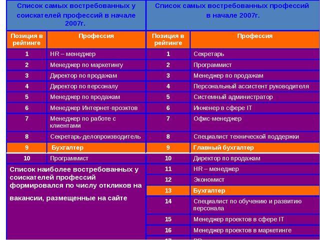 Список самых востребованных у соискателей профессий в начале 2007г. Список с...