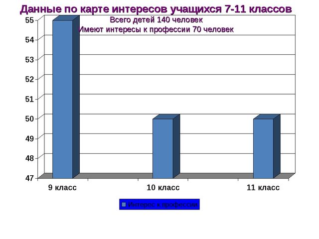 Данные по карте интересов учащихся 7-11 классов Всего детей 140 человек Имеют...