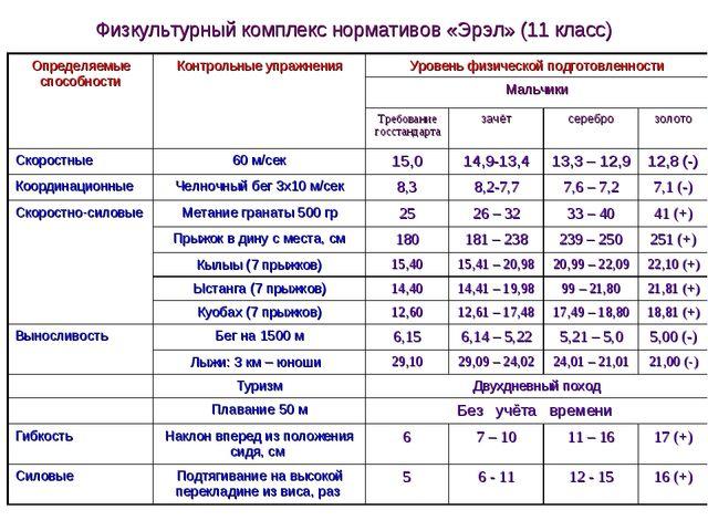 Физкультурный комплекс нормативов «Эрэл» (11 класс) Определяемые способности...