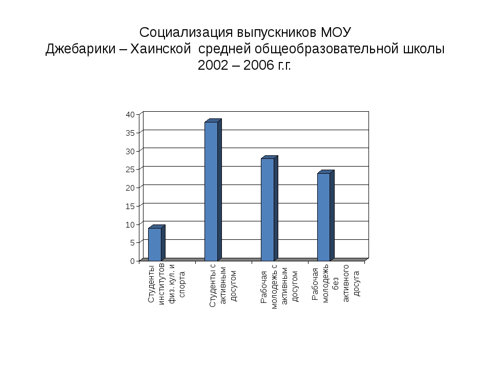 Cоциализация выпускников МОУ Джебарики – Хаинской средней общеобразовательной...