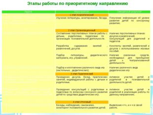Этапы работы по приоритетному направлению Задачи Мероприятия Ожидаемый резуль