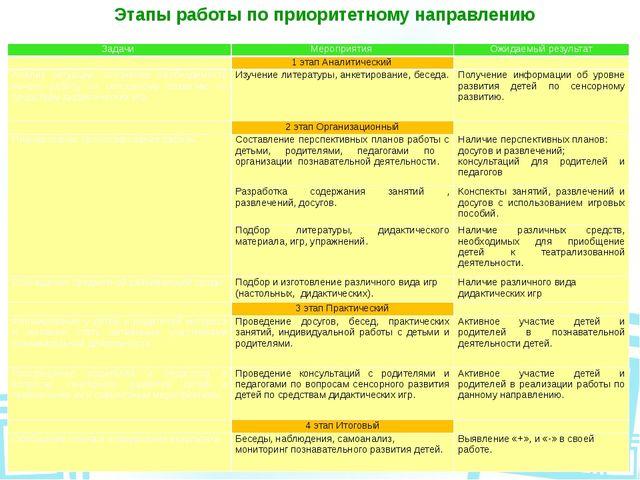 Этапы работы по приоритетному направлению Задачи Мероприятия Ожидаемый резуль...