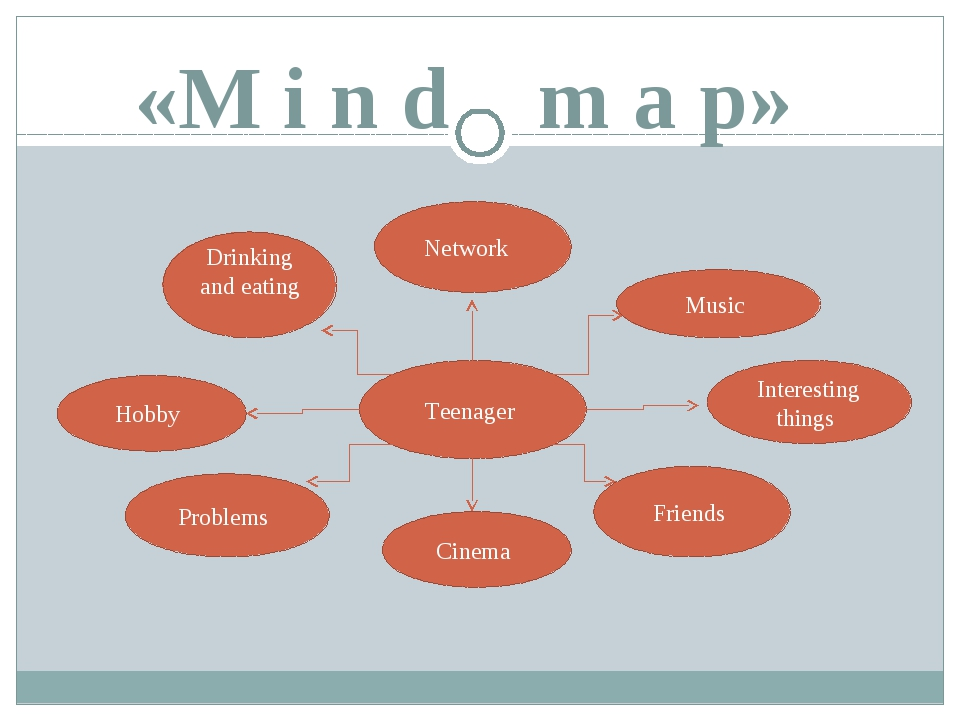 «M i n d m a p» Teenager Drinking and eating Network Music Interesting things...