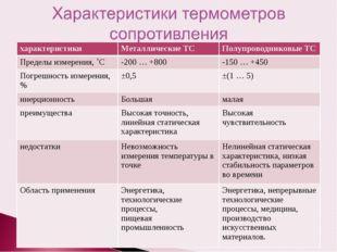 характеристикиМеталлические ТСПолупроводниковые ТС Пределы измерения, ˚С-2