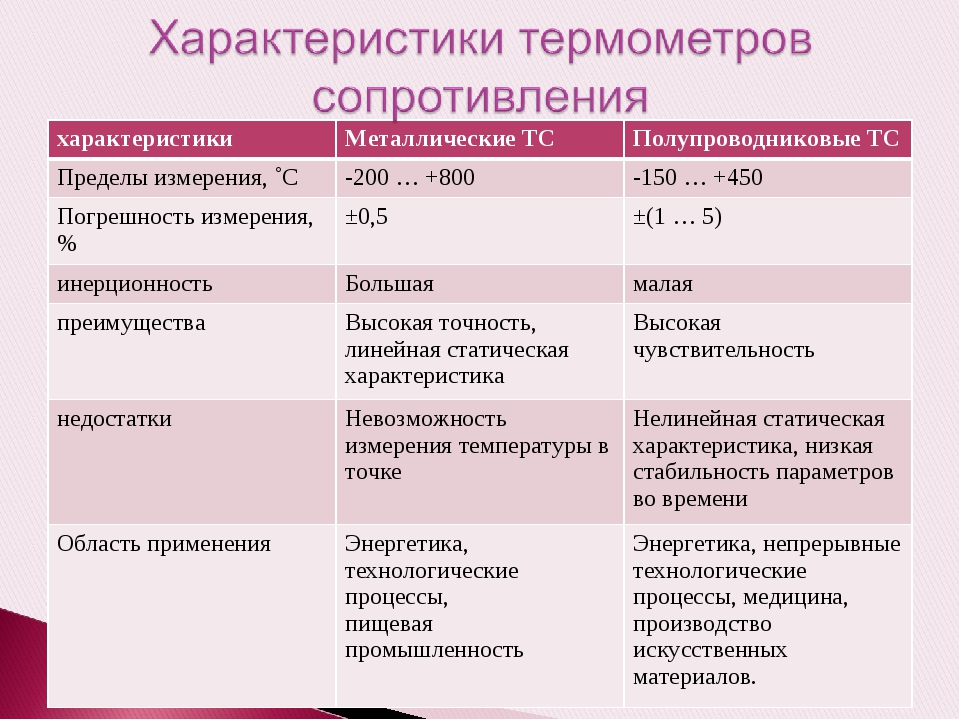характеристикиМеталлические ТСПолупроводниковые ТС Пределы измерения, ˚С-2...