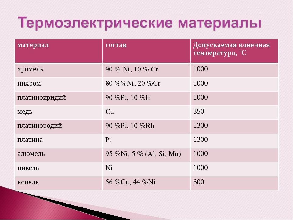 материалсоставДопускаемая конечная температура, ˚С хромель90 % Ni, 10 % Cr...