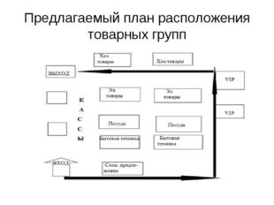 Предлагаемый план расположения товарных групп