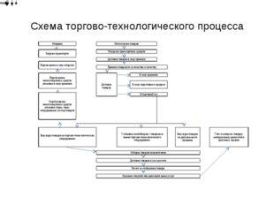 Схема торгово-технологического процесса ОтправкаПоступление товаров