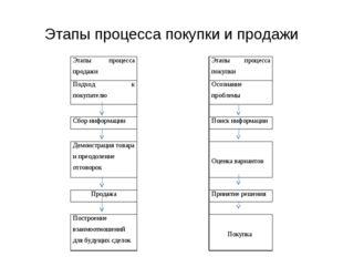 Этапы процесса покупки и продажи  Этапы процесса продажиЭтапы процесса пок