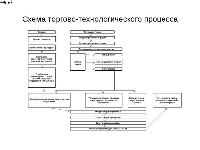 Схема торгово-технологического процесса ОтправкаПоступление товаров...