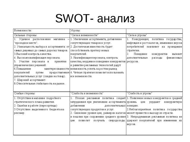 """SWOT- анализ Возможности:Угрозы: Сильные стороны:""""Сила и возможности""""""""Си..."""