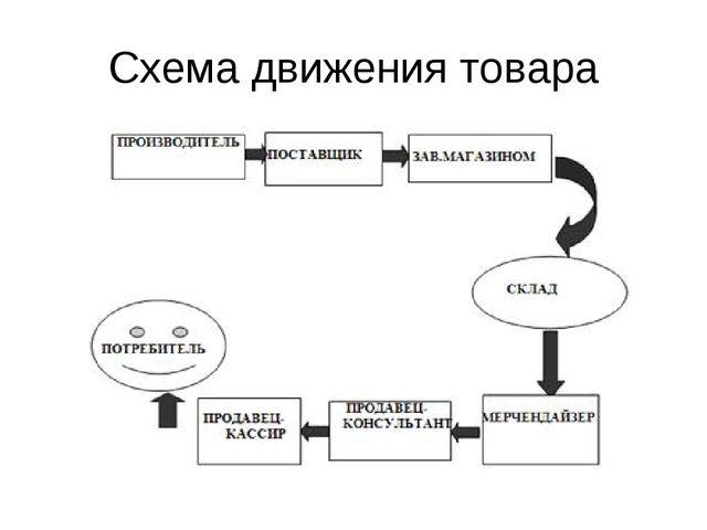 Схема движения товара