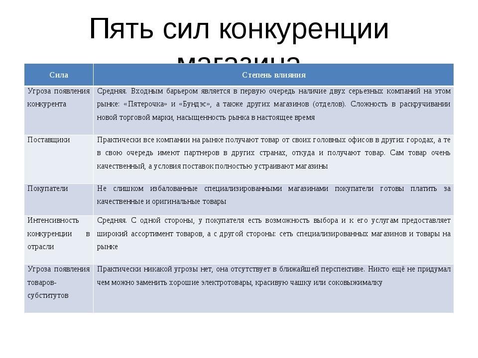 Пять сил конкуренции магазина СилаСтепень влияния Угроза появления конкурент...