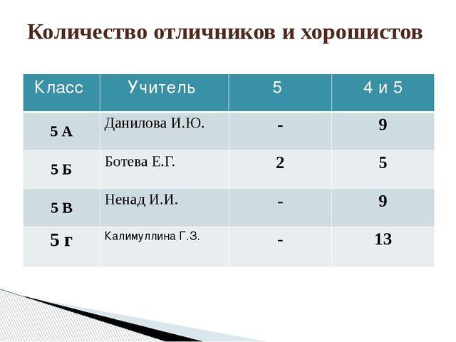 Количество отличников и хорошистов Класс Учитель 5 4 и 5 5 А ДаниловаИ.Ю. - 9...