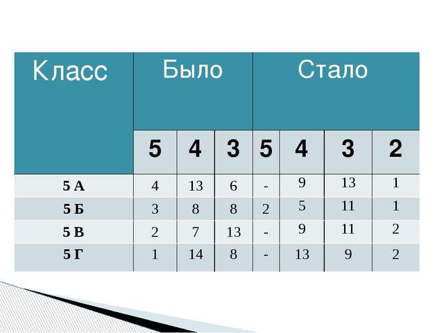 Класс Было Стало 5 4 3 5 4 3 2 5 А 4 13 6 - 9 13 1 5 Б 3 8 8 2 5 11 1 5 В 2...
