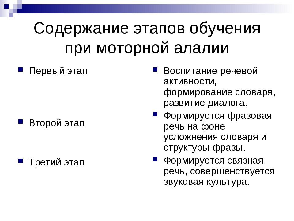 Содержание этапов обучения при моторной алалии Первый этап Второй этап Третий...