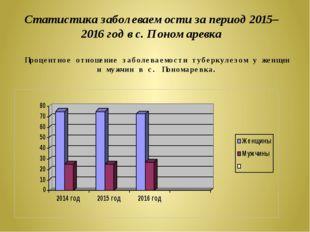 Статистика заболеваемости за период 2015– 2016 год в с. Пономаревка Процентно