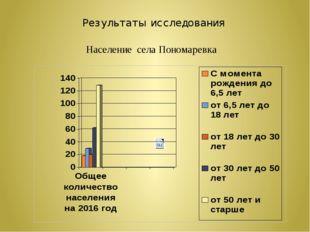 Результаты исследования Население села Пономаревка