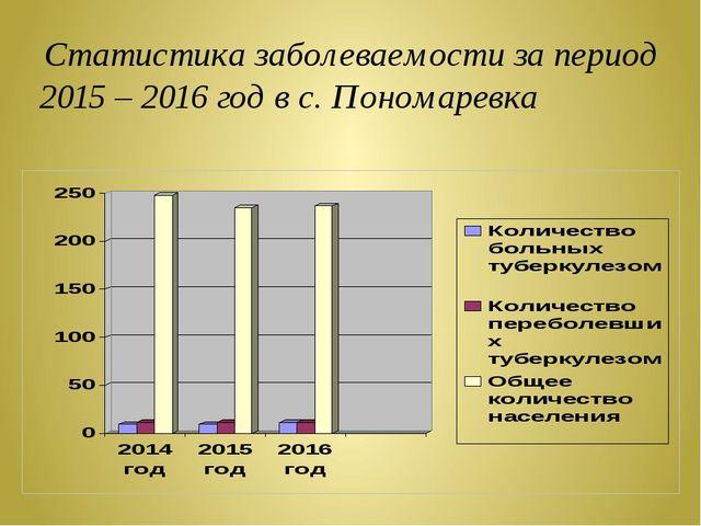 Статистика заболеваемости за период 2015 – 2016 год в с. Пономаревка