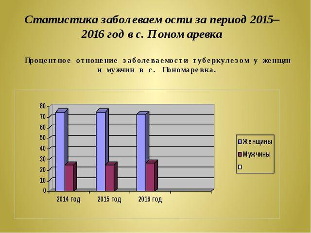 Статистика заболеваемости за период 2015– 2016 год в с. Пономаревка Процентно...