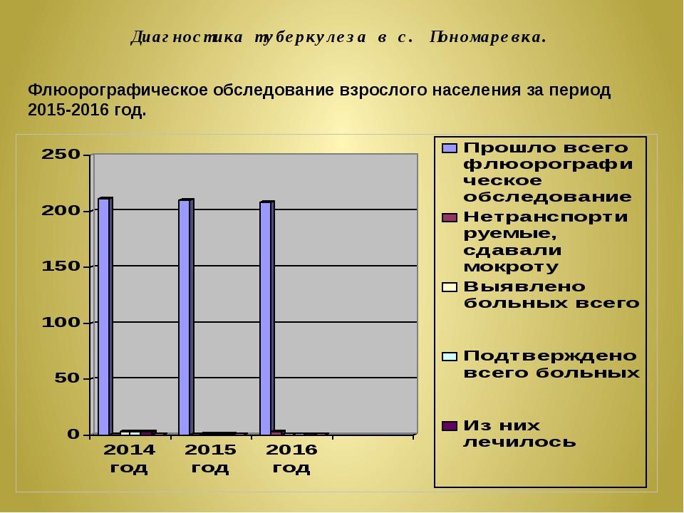 Диагностика туберкулеза в с. Пономаревка. Флюорографическое обследование взро...