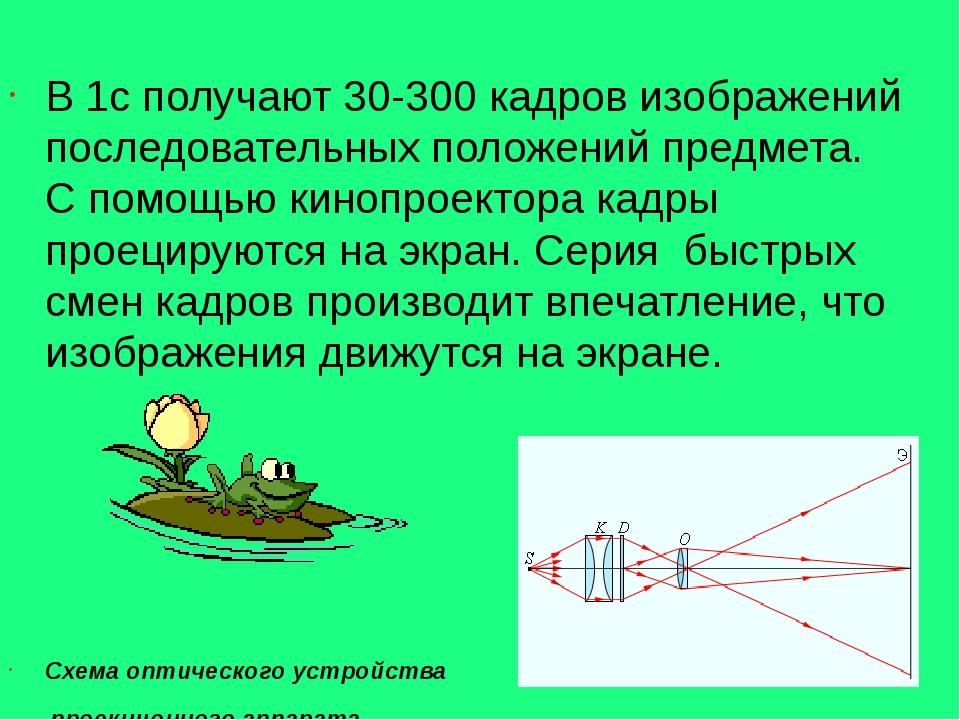 В 1с получают 30-300 кадров изображений последовательных положений предмета....