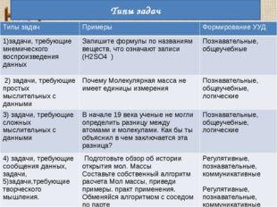 Типы задач Типы задач Примеры Формирование УУД 1)задачи, требующиемнемическог