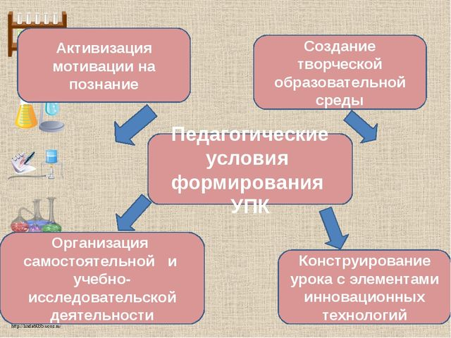 Педагогические условия формирования УПК Организация самостоятельной и учебно-...