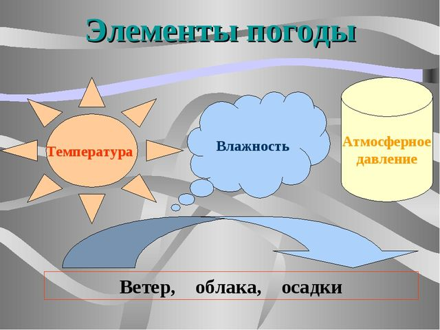 Элементы погоды Температура Влажность Атмосферное давление Ветер, облака, оса...