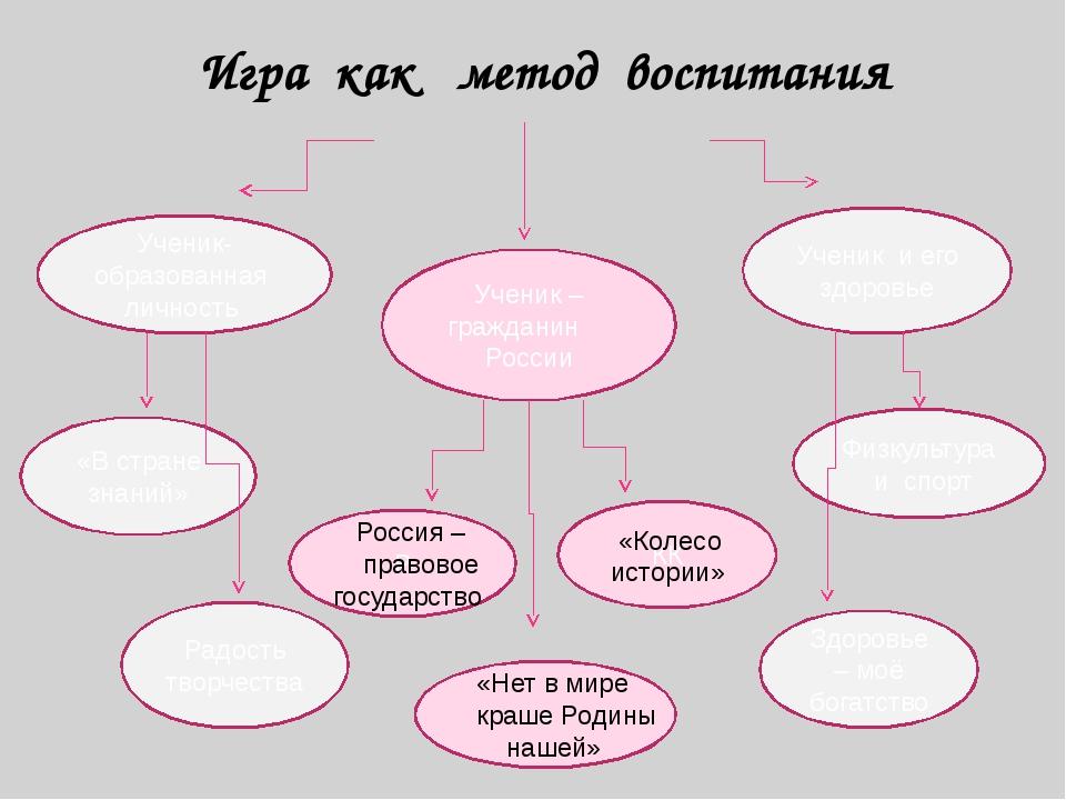 Ученик-образованная личность Ученик и его здоровье Ученик – гражданин России...