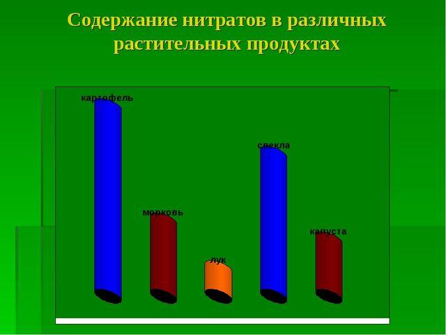 Содержание нитратов в различных растительных продуктах