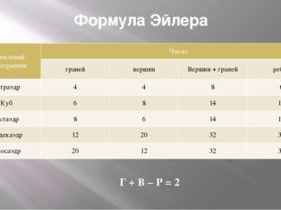 Формула Эйлера Г + В – Р = 2 Правильный многогранник Число граней вершин Верш