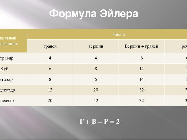 Формула Эйлера Г + В – Р = 2 Правильный многогранник Число граней вершин Верш...