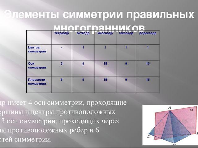 Элементы симметрии правильных многогранников Тетраэдр имеет 4 оси симметрии,...