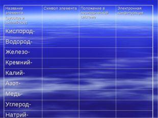 Название элемента (русское и английское)Символ элементаПоложение в периодич