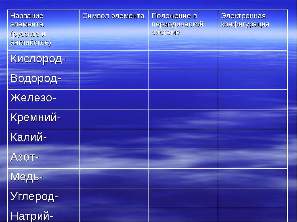 Название элемента (русское и английское)Символ элементаПоложение в периодич...