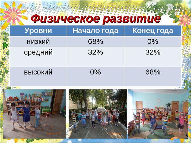 Физическое развитие УровниНачало годаКонец года низкий68%0% средний32%3...