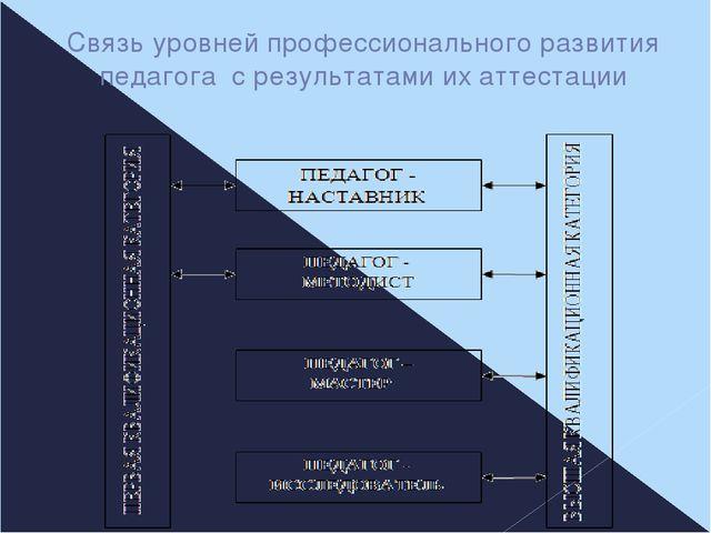 Связь уровней профессионального развития педагога с результатами их аттестации