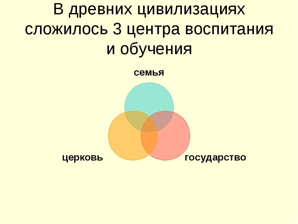 В древних цивилизациях сложилось 3 центра воспитания и обучения