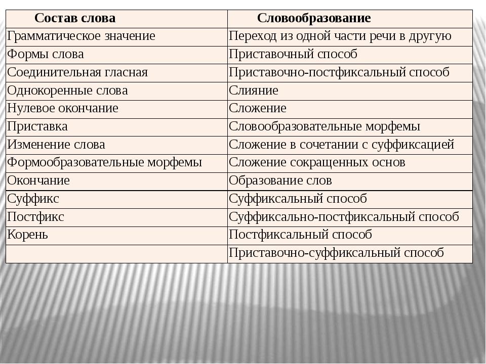 запишите слова состав слова схемы