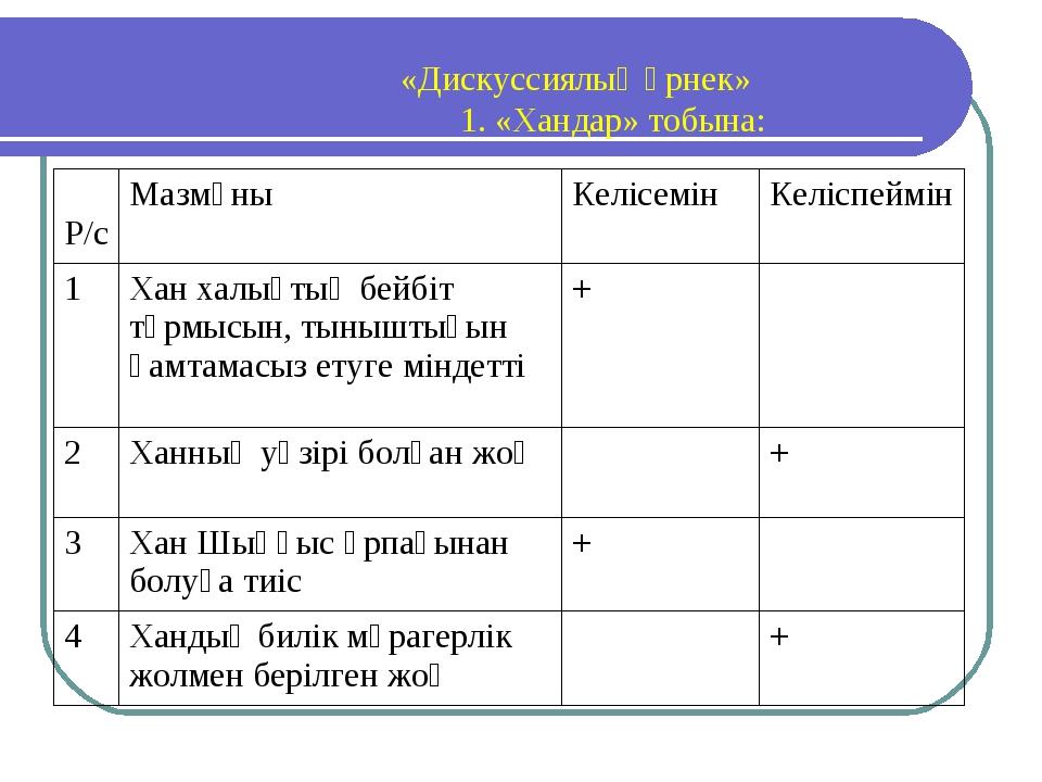 «Дискуссиялық өрнек» 1. «Хандар» тобына: Р/сМазмұныКелісемінКеліспеймін...
