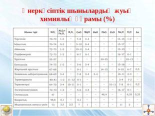 Өнеркәсіптік шынылардың жуық химиялық құрамы (%)