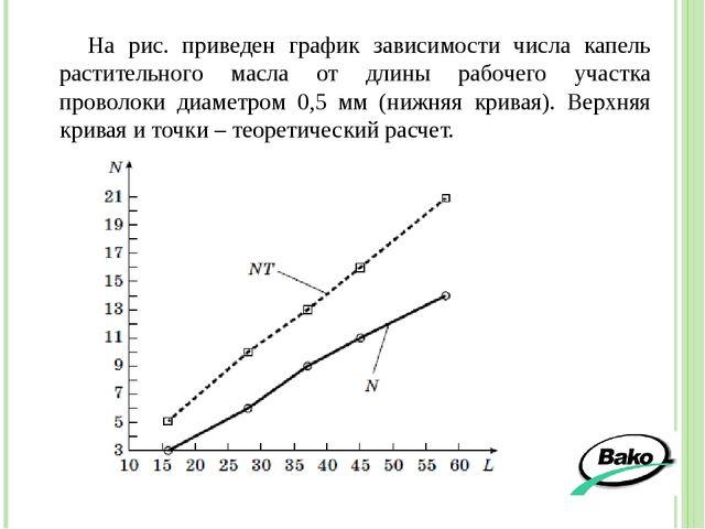 На рис. приведен график зависимости числа капель растительного масла от длины...