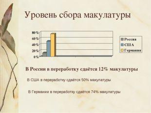 Уровень сбора макулатуры В России в переработку сдаётся 12% макулатуры В США