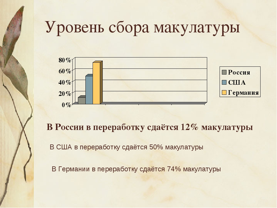 Уровень сбора макулатуры В России в переработку сдаётся 12% макулатуры В США...