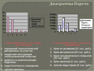 I- диаграмма Парето - по видам причин брака: нарушений технологической дисцип