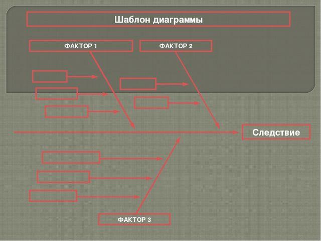 Следствие ФАКТОР 3 ФАКТОР 1 ФАКТОР 2 Шаблон диаграммы