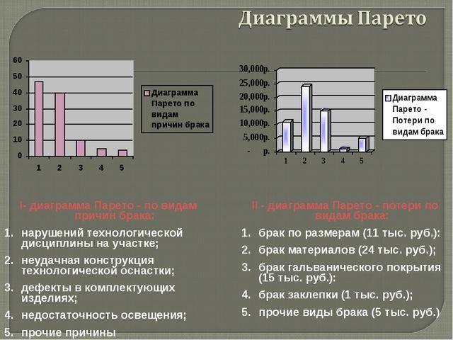 I- диаграмма Парето - по видам причин брака: нарушений технологической дисцип...