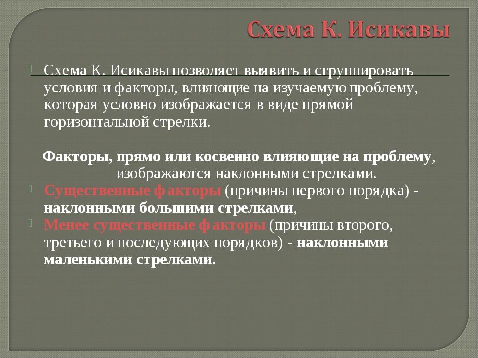 Схема К. Исикавы позволяет выявить и сгруппировать условия и факторы, влияющи...