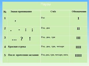 Паузы № Знаки препинания Счёт Обозначение 1 , Раз I 2 .- :; Раз,два II 3 … ?